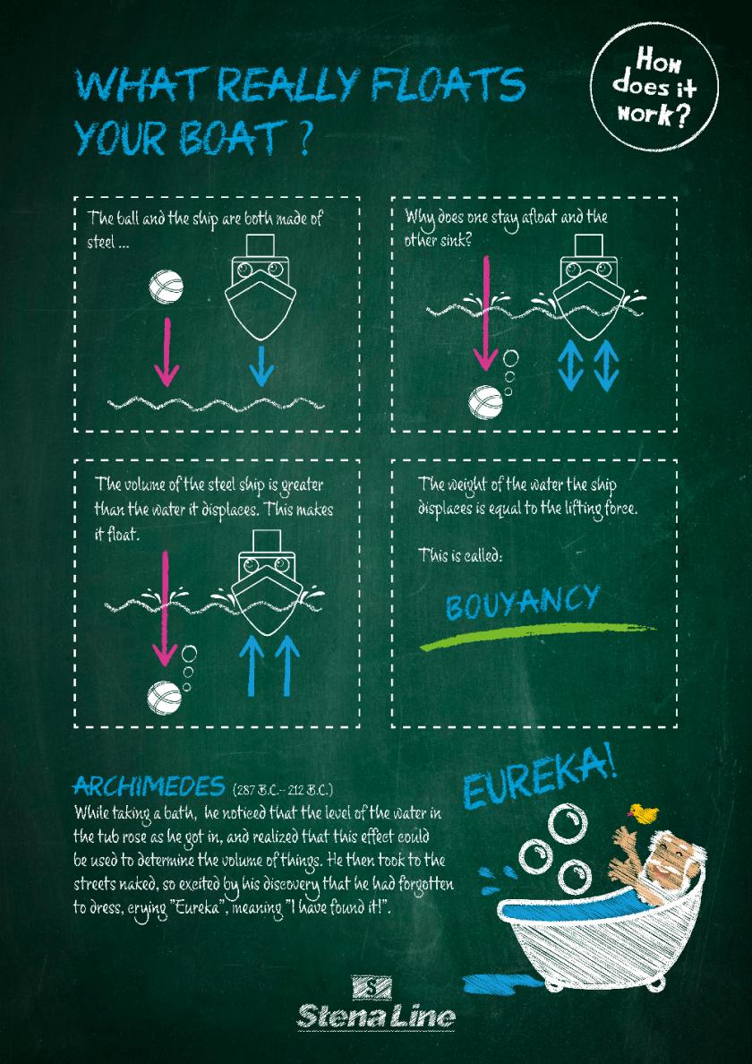 Illustrationer på hur en båt flyter